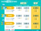 Baromètre lpi-seloger : renforcement de la hausse des prix de l'ancien Abessan immobilier