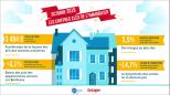 Baromètre seloger 2019 : baisse des prix des appartements anciens sur bordeaux Abessan immobilier