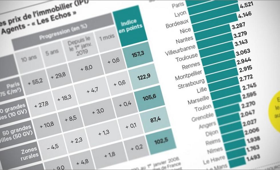 Immobilier ancien : toujours plus de ventes, toujours plus chères Abessan immobilier