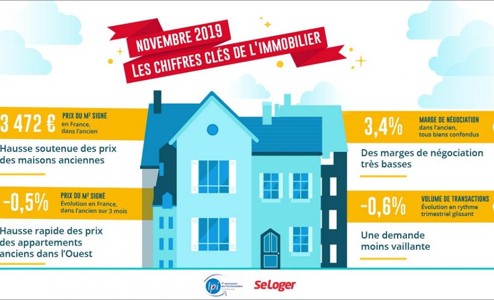 Baromètre lpi-seloger novembre 2019: hausse soutenue du prix des maisons ancienn Abessan immobilier
