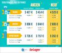 Renforcement de la hausse des prix de l'ancien Abessan immobilier