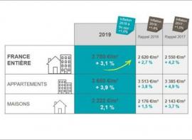 Le marché immobilier bat de nouveaux records en 2019. sete aussi !!!! amarine au Agence amarine