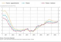 Au quatrième trimestre 2018, les prix des logements anciens poursuivent leur pro Agence amarine