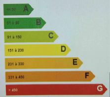 Quels sont les obligations en matière de performance énergétique des logements ? Groupe gesim