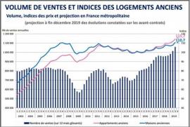 Immobilier : avec plus d'un million de transactions en 2019, les prix s'envolent Comptoir immobilier en normandie
