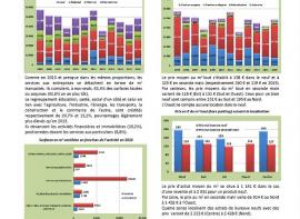 Obersvatoire de l'immobilier 2016 Immobilier entreprises