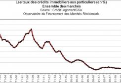 Les taux d'emprunt n'ont jamais ÉtÉ aussi bas - record historique Argence immobilier