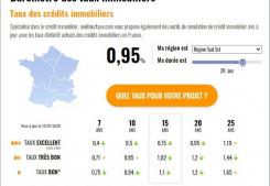 Les taux de prets immobiliers 2020 Argence immobilier