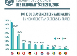 Le marché des acquéreurs de nationalité étrangère non résidents en france Vives immobilier