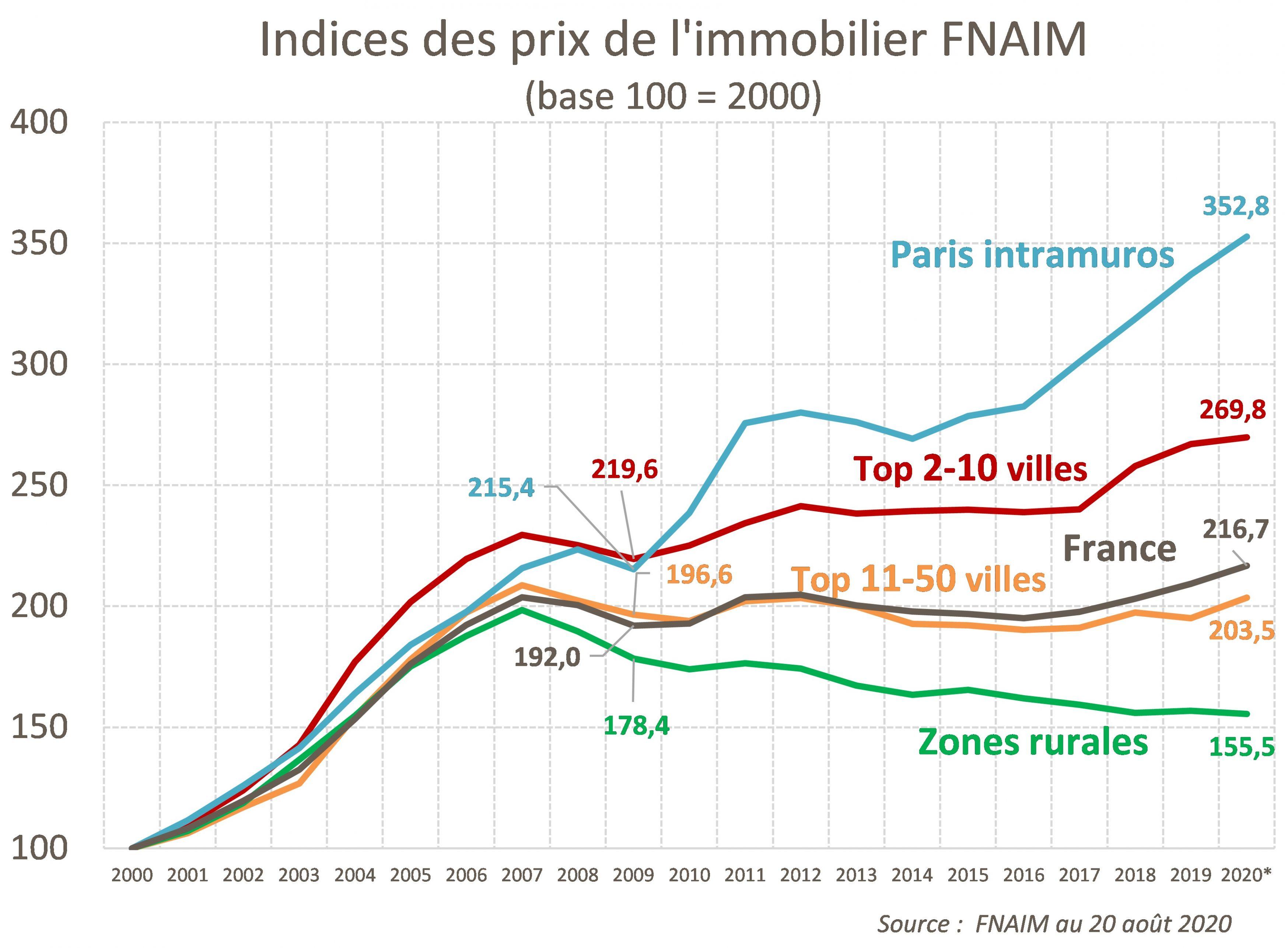 Evolution des prix immobiliers en 2020 avec la Covis-19