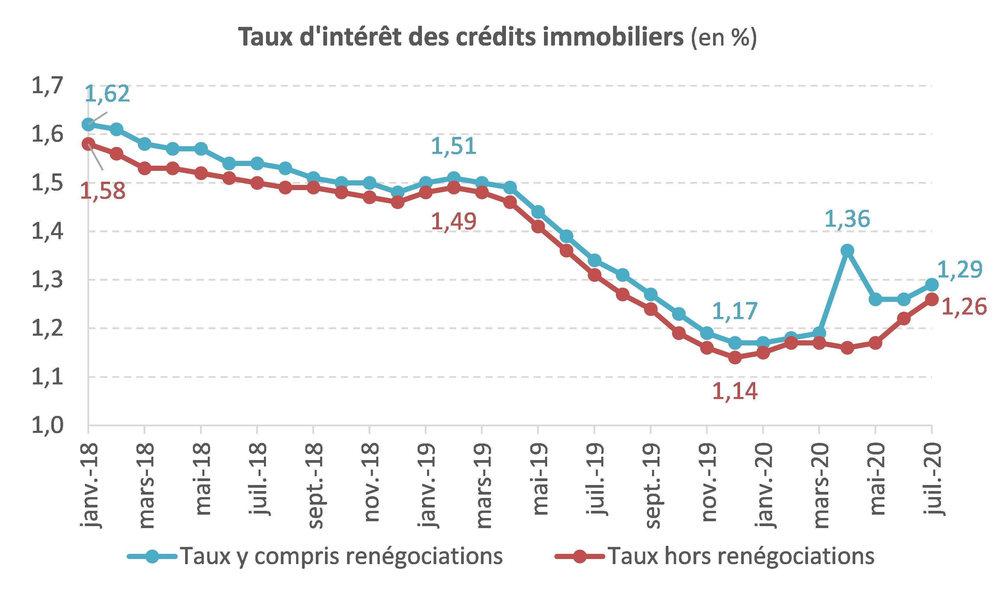 Les taux de crédit immobiliers se maintiennent mais durcissement des conditions d'octroi