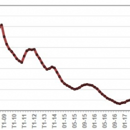 Crédit immobilier : des taux à leurs plus bas historiques Cofim