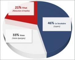 Pinel : plus qu'un mois pour investir et bénéficier de la réduction d'impôt New house immobilier