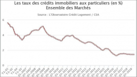 Les taux d'emprunts ne baissent plus ! New house immobilier