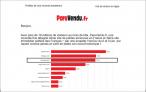 Paruvendu une nouvelle fois désigné 3ème site immobilier préféré des français Av transaction