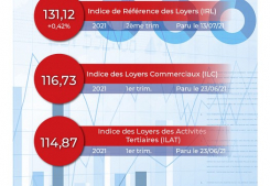 Les indices insee actualisés Maximmo cg transaction