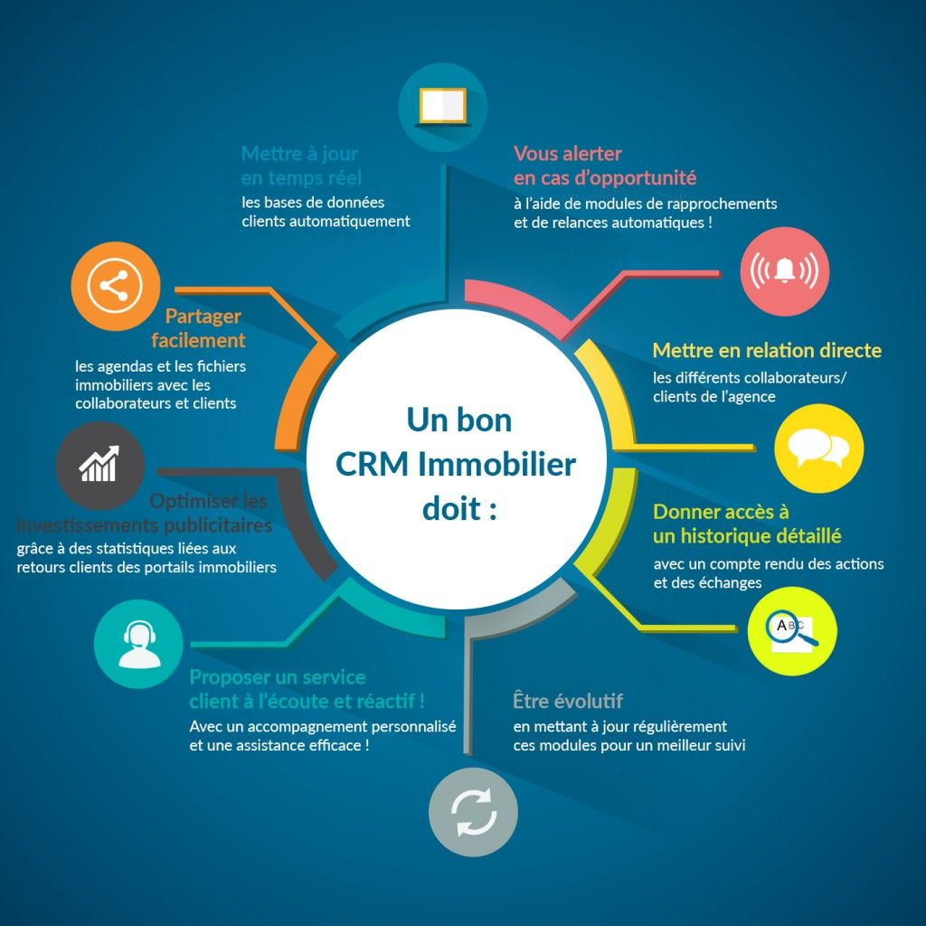 CRM IMMOBILIER ADAPT IMMO